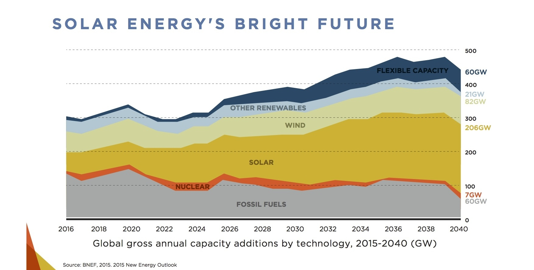 solar power energys bright future Over the past decade, the amount of solar power produced in the united states has grown 139,000 percent the international energy agency projects that solar will be the world's biggest single source of electricity by 2050.