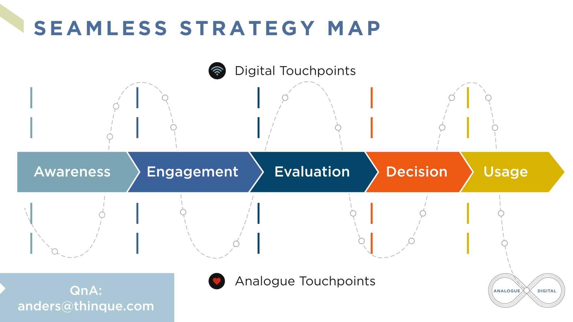 Futurist Anders Sorman-Nilsson Seamless Strategy Map