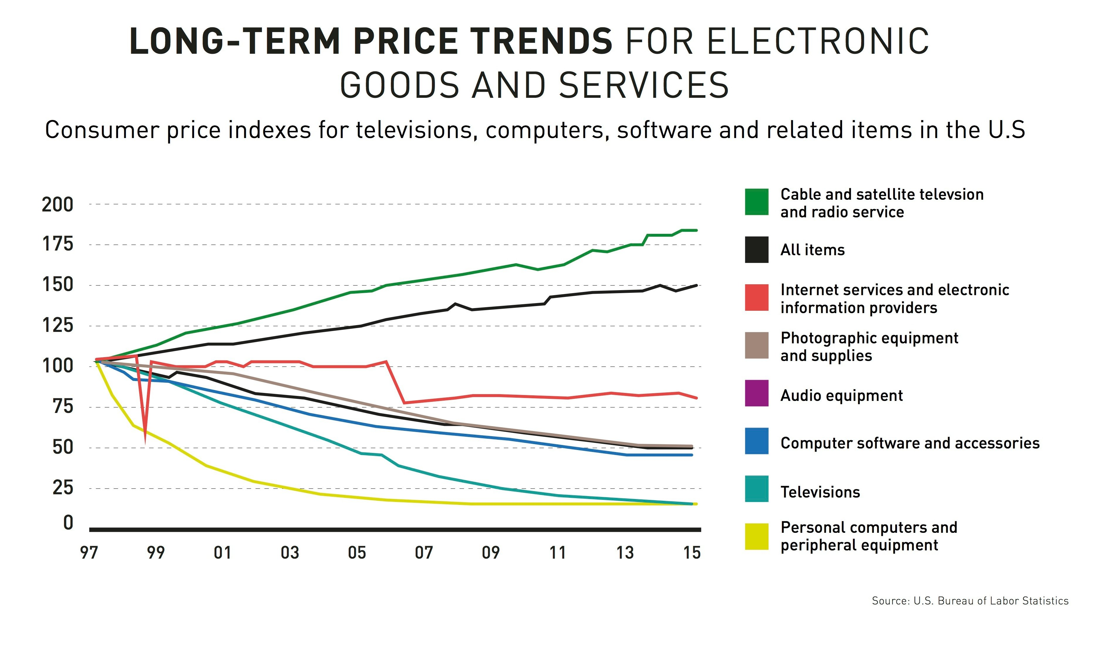Long_term_price_trends_technology-1.jpg